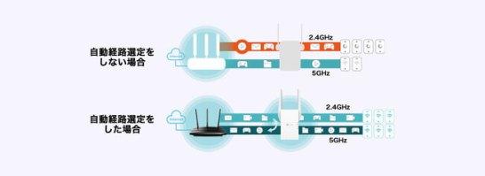 Wi-Fi 6テクノロジー対応デュアルバンド中継器「RE605X」