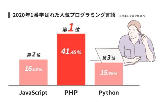 2020年1番学ばれた人気プログラミング言語 1位は2年連続「PHP」、2位は「javaScript」q