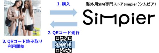 Simpier(シムピア)