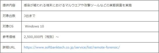 Microsoft Defender for Endpoint向けリモートフォレンジックサービス