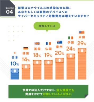 個人デバイスに対するサイバーセキュリティ対策費用増加率は、日本が最も低い