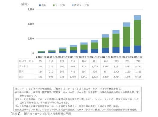 ドローンビジネスの市場規模 - 出所:インプレス総合研究所作成