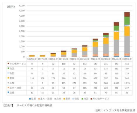 サービス市場の分野別市場規模 - 出所:インプレス総合研究所作成