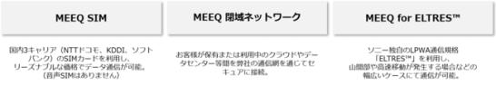 『MEEQ』通信サービス