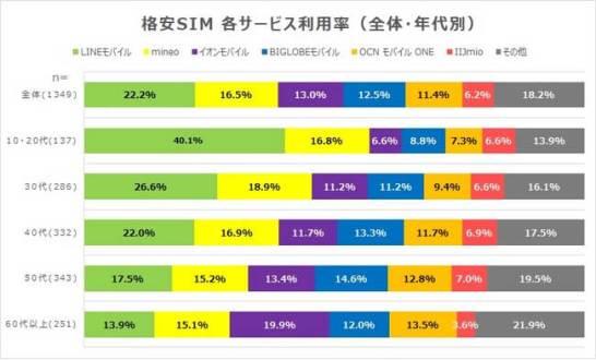 『格安SIM(SIM単体)』利用率