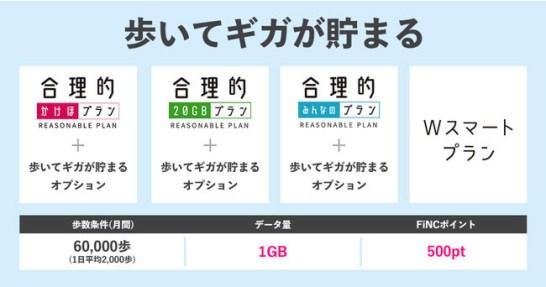 日本通信のSIMとヘルスケアアプリFiNCの新パッケージサービス「歩いてギガが貯まる」提供開始!