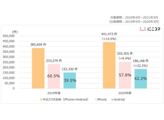 中古スマートフォンの取引件数の増加