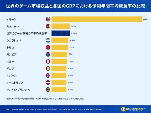 世界のゲーム市場収益と各国のGDPにおける予測年間平均成長率の比較 - BonusFinder Japan