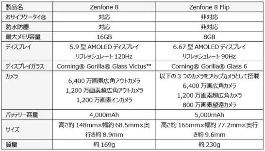 Zenfone 8とZenfone 8 Flipの主な異なる部分