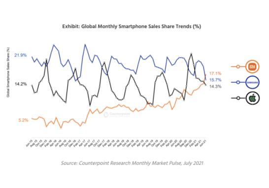 グローバル月間スマートフォン販売台数シェア(%)
