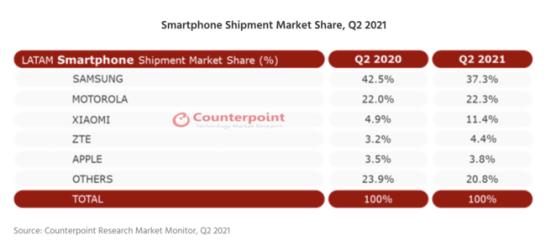 LATAM地域におけるスマートフォン出荷シェア 2021年第2四半期