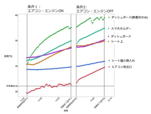車内放置実験の温度推移