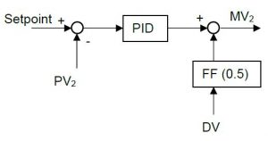 Schematic overview of the feedforward controller.