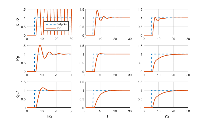 Effect of changing the PID parameters