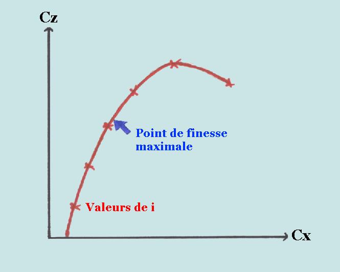 il faut noter que cette courbe est la polaire de l aile seule pour obtenir la polaire de l avion entier il faut tenir compte de la trainee rajoutee par