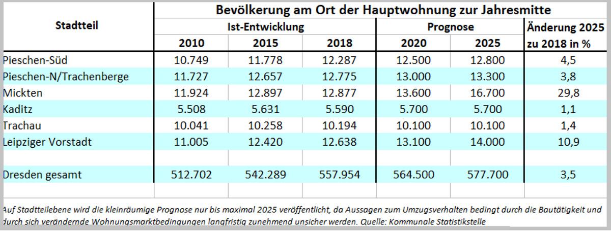 bevölkerungsprognose pieschen 2025