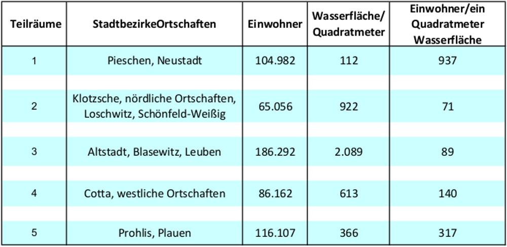 Bäderkonzept Zahlen