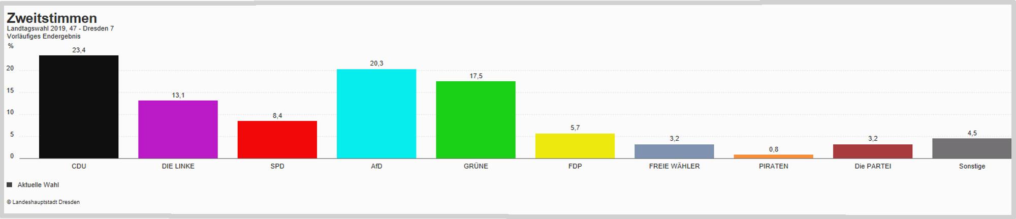 LTW 19 Wahlkreis Dresden 7 Zweitstimmen