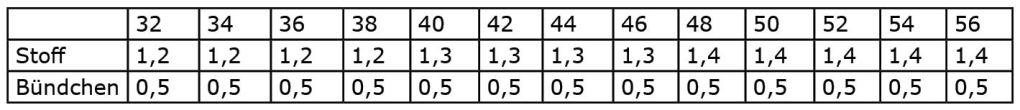 Stoffverbrauch Tabelle Schnittmuster PiexSu Facil v2