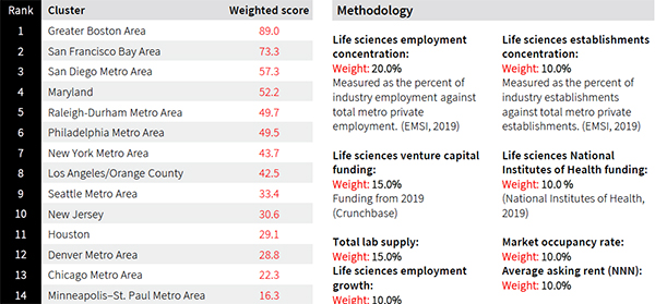 JLL hottest life science hubs