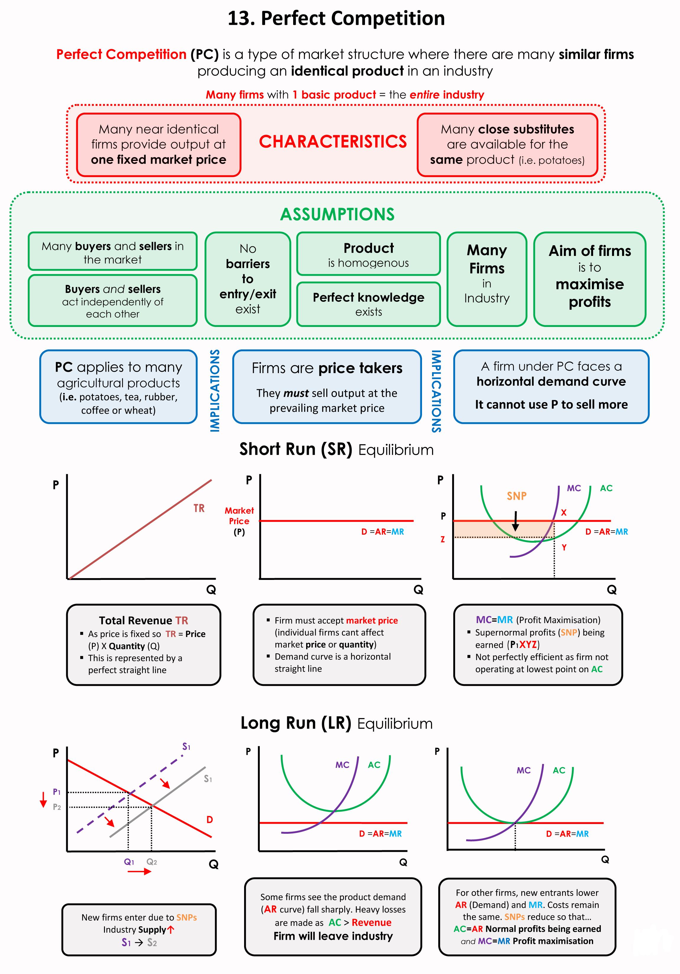 Economics 101 13 Perfect Competition Market Structure