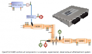electronic control solutions