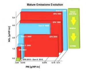 Cummins Emissions