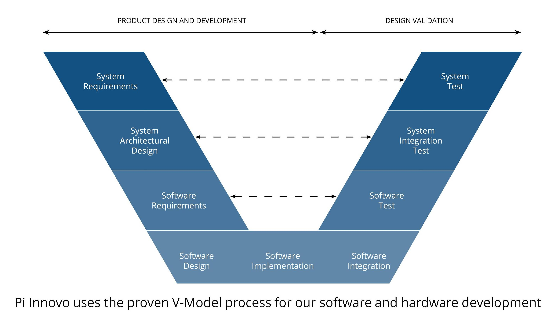 Software Hardware Embedded Systems Pi Innovopi Innovo