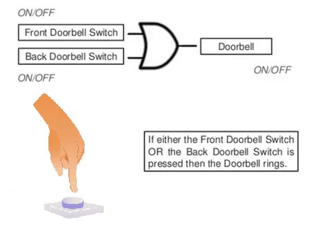 Logic gates Example