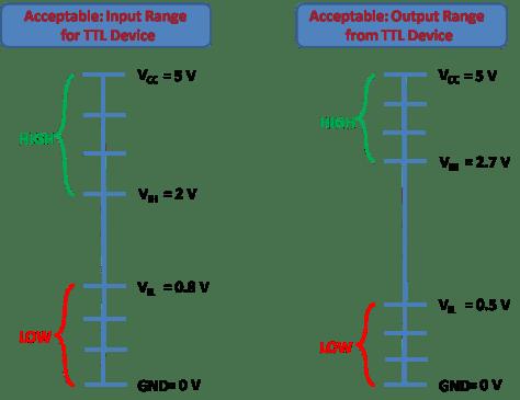 TTL Logic Voltage Level