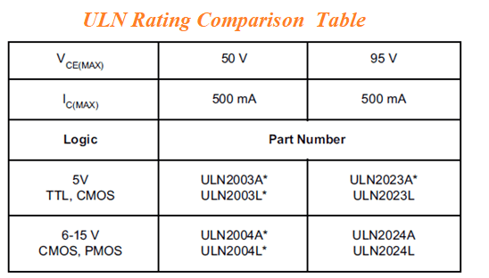 ULN rating Comparison table