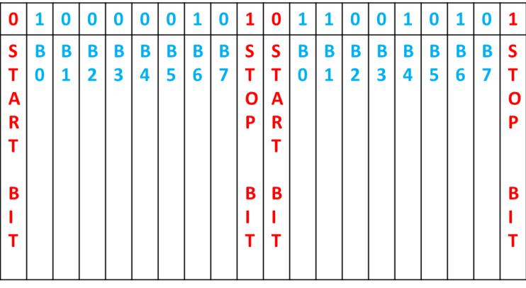 two packet data transfer uart