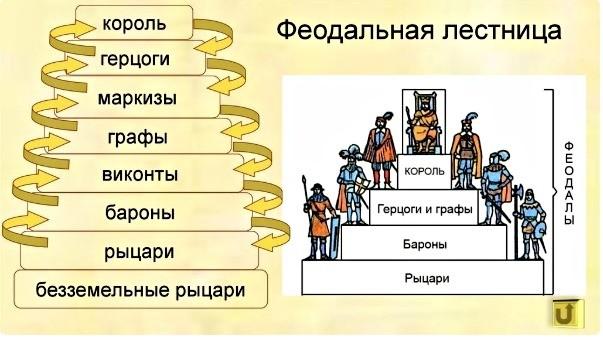 Феодалдық баспалдақтың схемасы