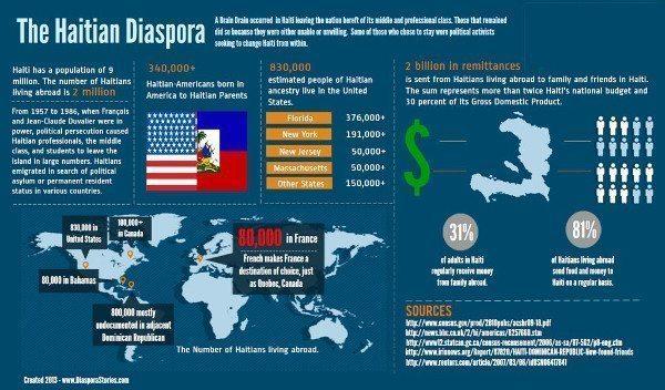 Image result for haitian diaspora
