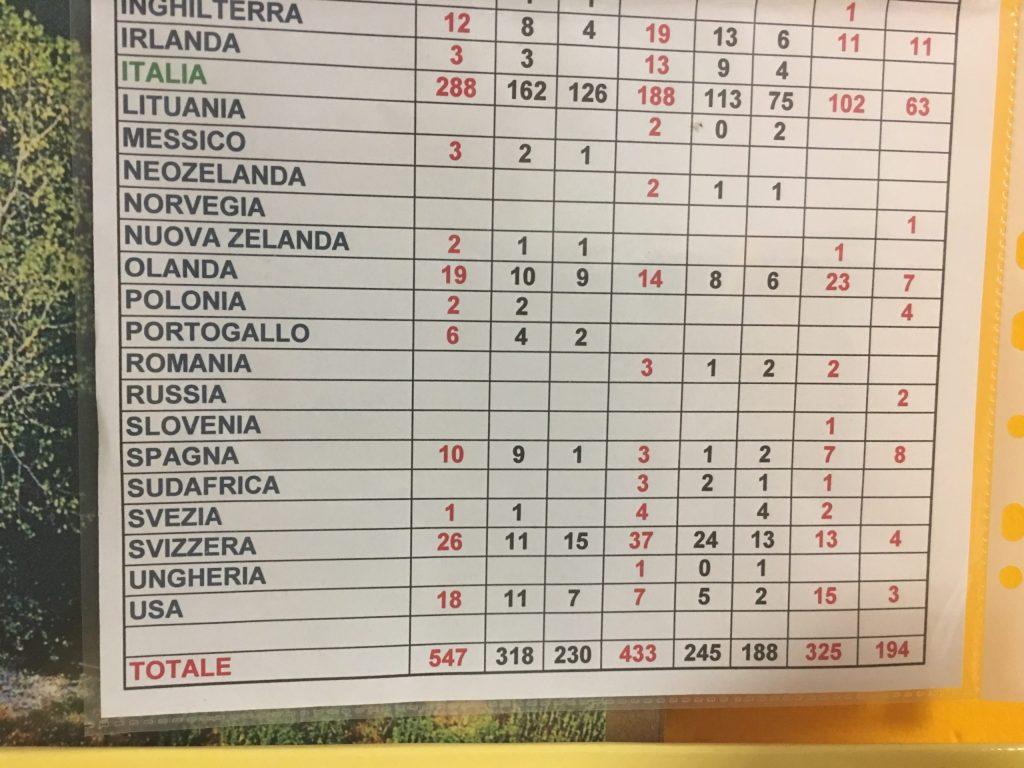 List of pilgrims passing through Ivrea Canoe Club