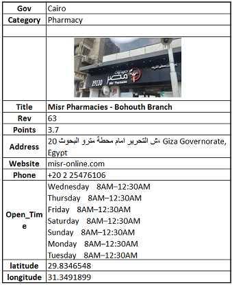 Pharmacies Egypt