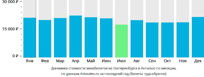 Динамика стоимости авиабилетов из Екатеринбурга в Анталью по месяцам