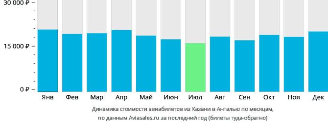Динамика цен Казань-Анталья