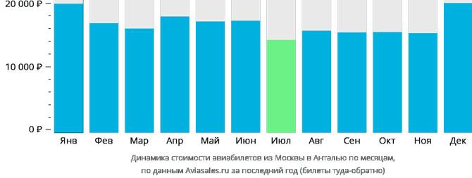 Динамика стоимости авиабилетов из Москвы в Анталью по месяцам