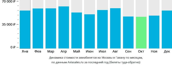 Динамика цен Москва Гавана