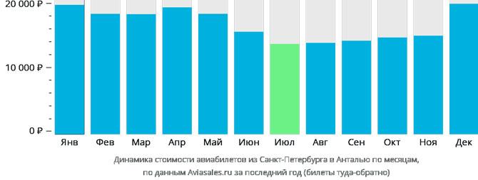 Динамика цен Санкт-Петербург Анталья