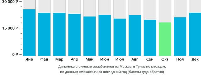 Цены на билеты по месяцам из Москвы в Тунис