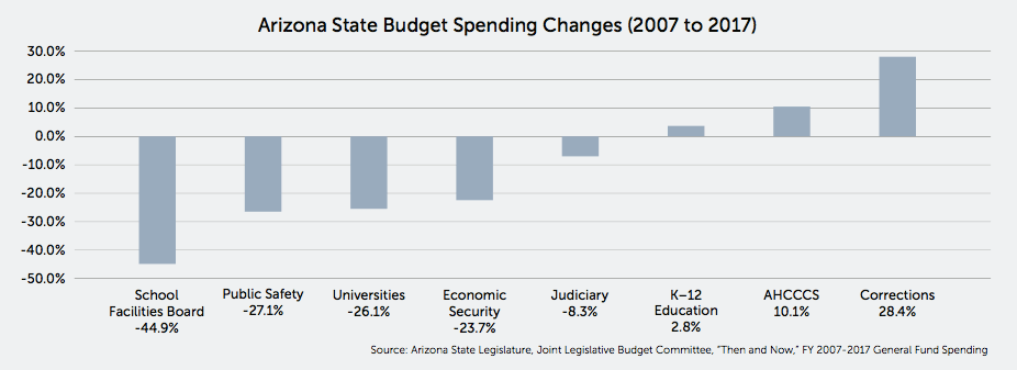 Arizona budget spending changes
