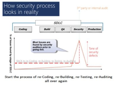 security SDLC