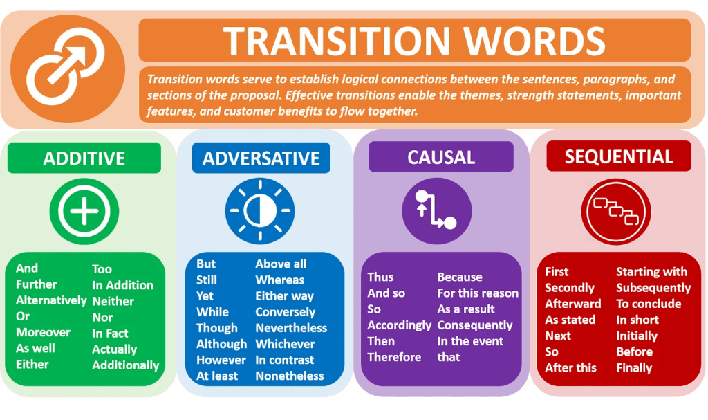 SEO Transition words 2 A blog for the love of Pinterest