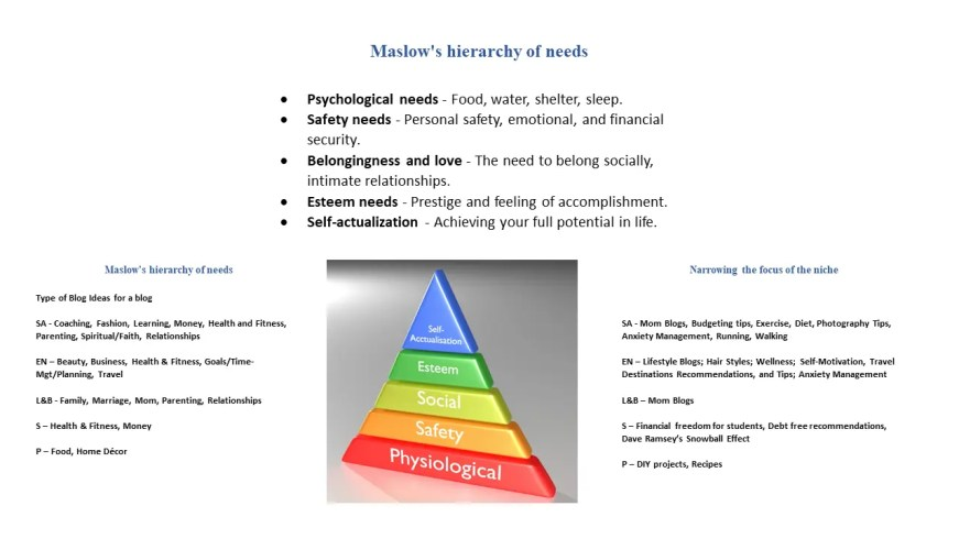 How to select your niche from Maslow's Hierarchy of Needs and to make money for your blog