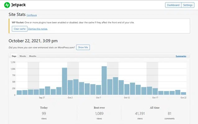 30 easy ways to get eyes on your blog, by writing great content as reflected from the Jetpack site stats