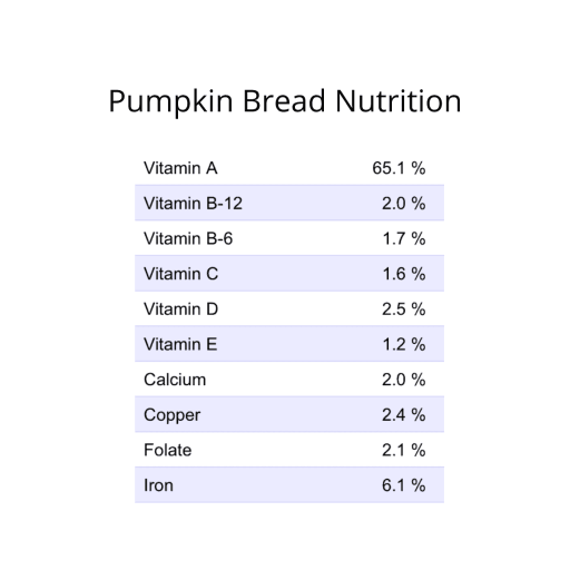 GF Pumpkin Bread Nutrition