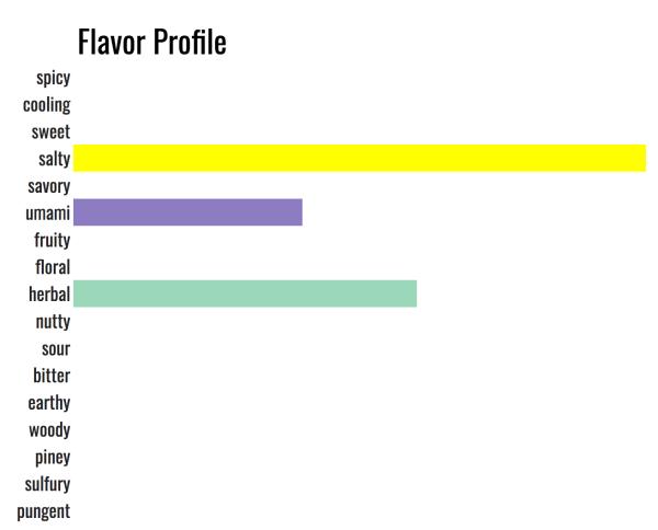 flavor profile of popcorn salt