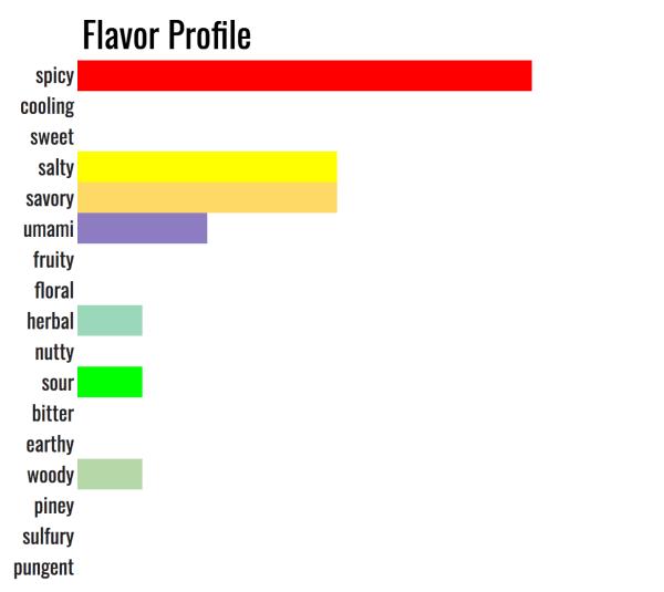 What surrett Singapore spice tastes like